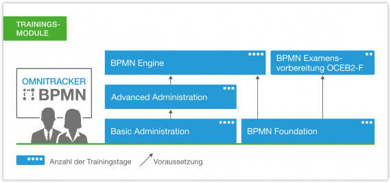 OT_Training_BPMN_DE.png