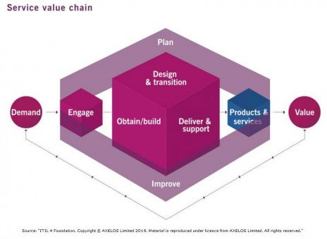 itil 4 service value chain Social